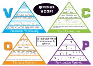 VCOP Pyramid